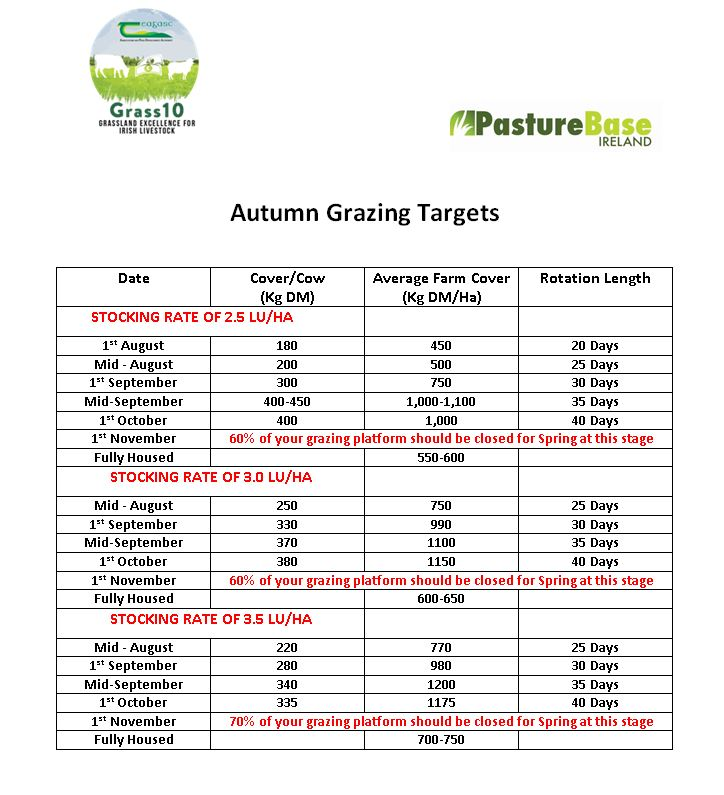 Autumn Grazing Targets