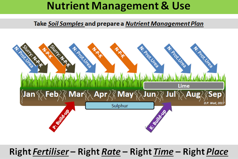 Management of nutrients