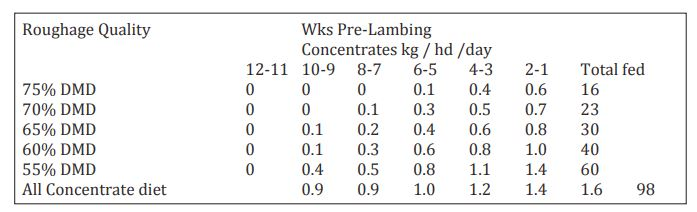 F & F Concentrate-Feed Levels (Kg) for 70 Kg Ewes in Good Condition Carrying Twins