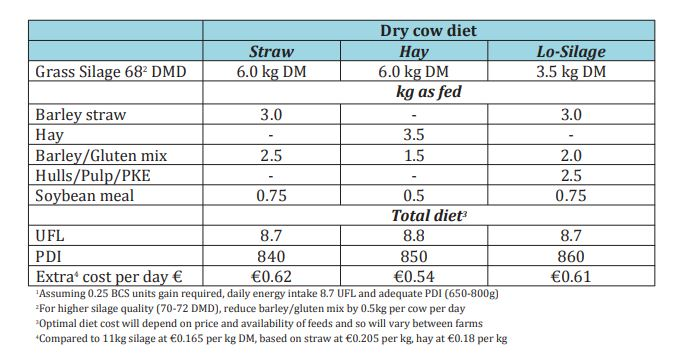 F & F Sample Dry Dairy Cow Diets to Meet Requirements Using Hay, Straw & Limited Silage.