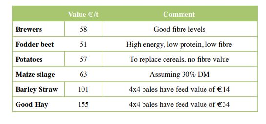 Value of Common other Feeds Relative to Barley