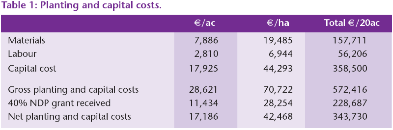 Table 1 Planting and Capital Costs